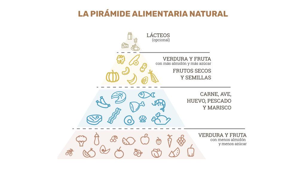 pirámide alimentaria natural